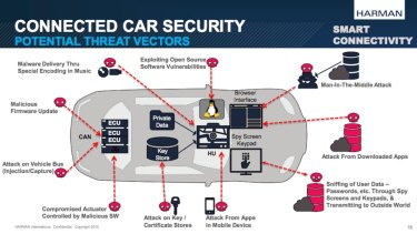 A slide from Harman International Industries, which was presented at a recent investor meeting, details some of the most common potential threats. Harman provides audio and infotainment systems in 80 per cent of the world's luxury cars.