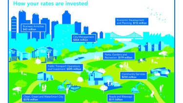 How Brisbane City Council will spend rates dollars in the 2014-15 Budget.