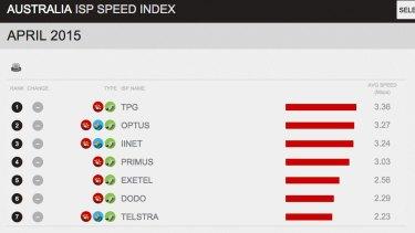Australia ISP speed index.