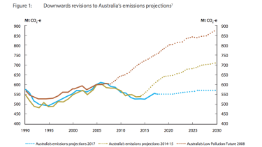 Australia's emissions projections as contained within the policy review.