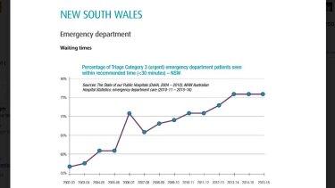 NSW emergency department wait times.