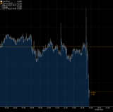 AUD movements as the RBA's rates decision came out.