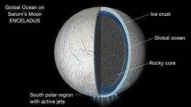 Illustration of the interior of Saturn's moon Enceladus showing a global liquid ocean between its rocky core and icy crust. Thickness of layers shown here is not to scale.