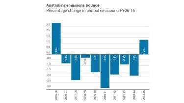 Australia's emissions bound