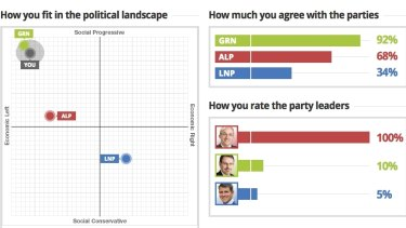 Patrick Batchelor's Vote  Compass result shows his views are closer to the Greens, but he is a Labor member.