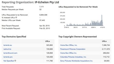 IP-Echelon has requested almost 10 million URLs to be removed on Google on behalf of its clients.