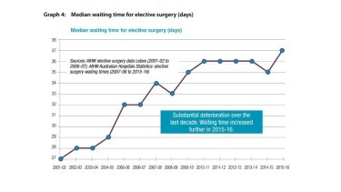 National median wait time for elective surgery