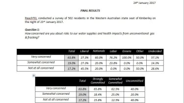 ReachTel polling found concern about fracking in marginal electorates, including the Kimberley.