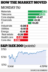 The benchmark S&P/ASX200 index edged up 0.3 per cent to 5746.5.