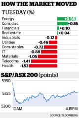 The benchmark S&P/ASX 200 Index ended 20 points or 0.4 per cent lower.