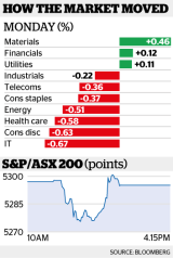 The benchmark S&P/ASX 200 Index and the broader All Ordinaries Index closed a handful of points lower.
