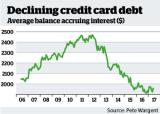 Declining credit card debt.