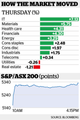 The benchmark S&P/ASX200 Index and the broader All Ordinaries Index each climbed 3.3 per cent.