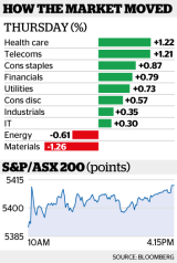 The S&P/ASX 200 index added 23 points, or 0.4 per cent, to 5411.6.