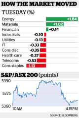 How the ASX moved on Tuesday