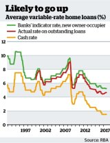 Average variable-rate home loans.