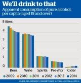 <i>Source: ABS; Apparent Consumption of Alcohol, Australia 2013-14</i>