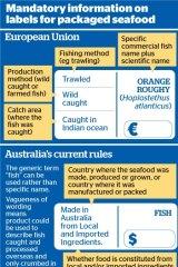 European and Australian seafood packaging standards.