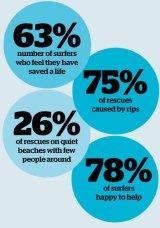 Surfing statistics.