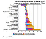Among jobs considered non-routine and cognitive, the fastest growing by far have been in healthcare.
