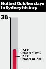 Hottest October days on record.
