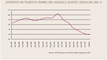 Apprentices and trainees in training ('000) in Queensland 2006-2016 (seasonally adjusted).