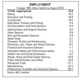 Changes in employment numbers in the three months to the end of August.