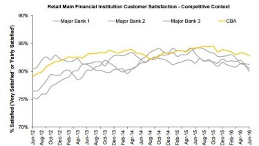 CBA maintained the number one ranking for retail MFI customer satisfaction.