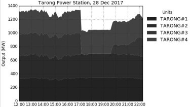 Output of Tarong Power Station, December 28, 2017
