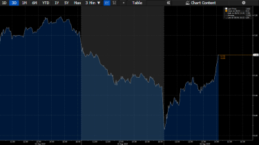 Fortescue Metals Group share price in the past three sessions. It has gone from $6.75 to $7.40 today.