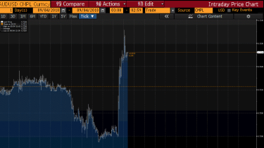 The Aussie dollar jumped after the RBA released its decision at 2.30pm.