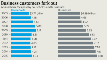 Banks' business customers have faced bigger fee hikes than households.