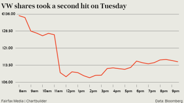 The company's shares dived as much as 21.9 per cent on Tuesday.