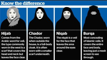 Know the difference between the hijab, chador, niqab and burqa.