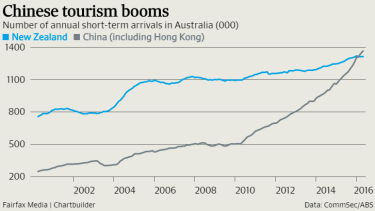 China has overtaken New Zealand as a source of short-term visitors.