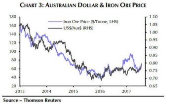 The Aussie has been buoyed by a rebound in iron ore prices.