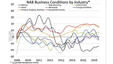 Conditions have deteriorated sharply in the retail sector.