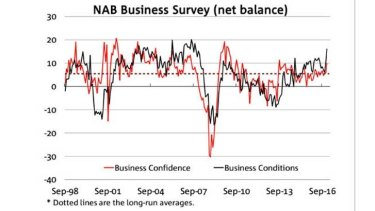 NAB business conditions soar to the highest in 10 years.