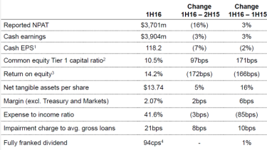 Westpac's interim financial results.
