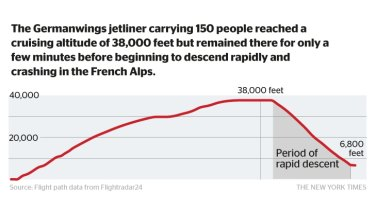 The rapid descent of the Germanwings aircraft that crashed in the French Alps.