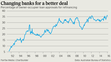 Refinancing activity is near record highs, a reflection of fierce competition.