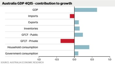 Contributors and detractors from fourth quarter GDP. (GFCF refers to investment in new productive capacity)  Photo: