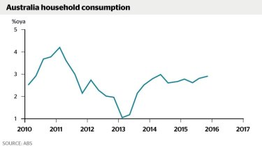 Consumer spending, added to government investment, helped offset drags on growth.
