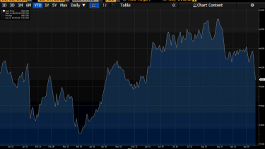 S&P/ASX 200 performance over 12 months