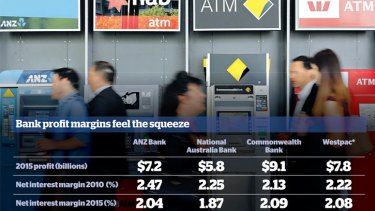 * Based on Westpac's preliminary results. The bank will report its full-year results on Monday.