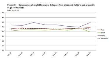 The October monthly satisfaction statistics show a drop in every category for train users.