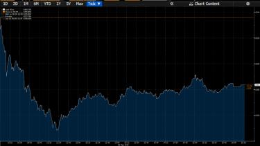 S&P/ASX200 today.