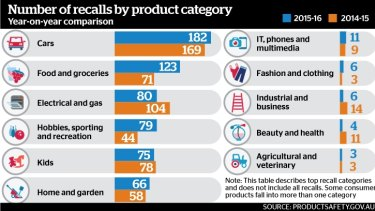 The number of products recalled in 2015-16, according to figures from the ACCC.