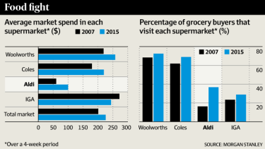 Aldi customers are now spending an estimated $100 over a four-week period.