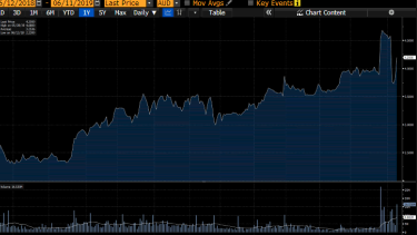 Vocus share price over the past year, with recent volatility driven by takeover offers.